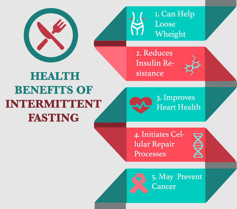 Intermittent Fasting Infographic